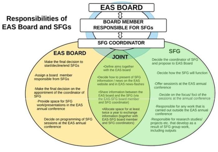 responsibilities of EAS Board & SFG